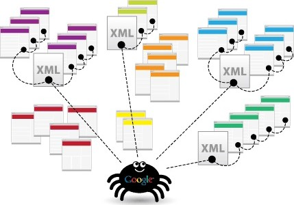 L'importanza di una sitemap XML