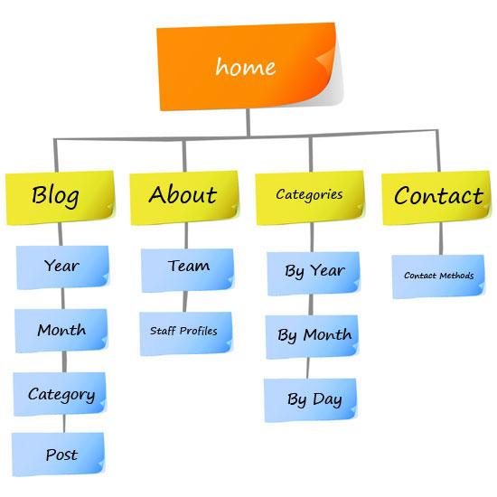 Anatomia seo di una pagina web perfetta blog 3dprestige for Design sito