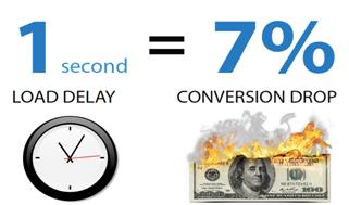 Tempo di caricamento di una pagina web e Tasso di Conversione (CRO)