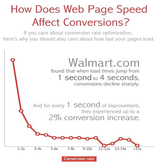 Come influisce la velocità di caricamento di una pagina web sul tasso di conversione di un sito