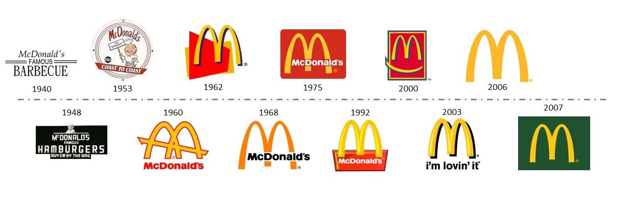 Logo McDonalds rebranding