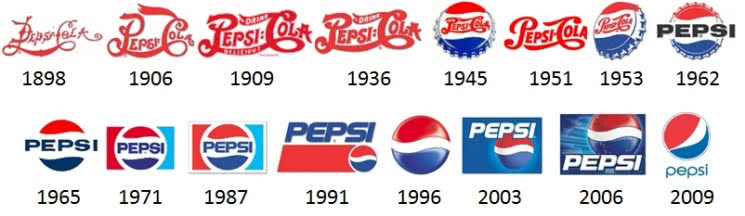 Logo Pepsi: rinnovamento logo negli anni