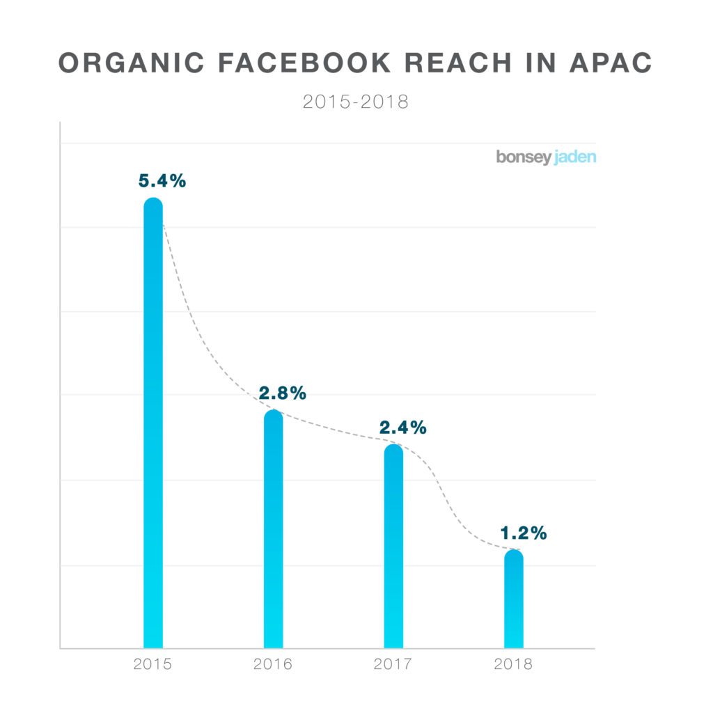 Facebook portata organica dei post dal 2015 a 2018